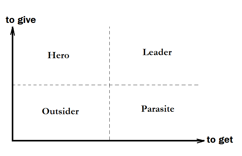Hero, Leader, Parasite and Outsider
